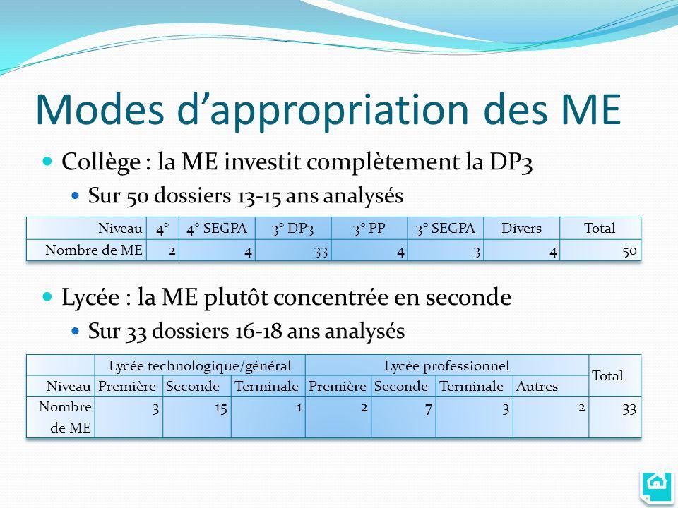 Modes dappropriation des ME Collège : la ME investit complètement la DP3 Sur 50 dossiers 13-15 ans analysés Lycée : la ME plutôt concentrée en seconde