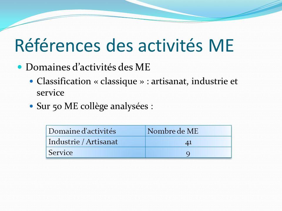 Références des activités ME Domaines dactivités des ME Classification « classique » : artisanat, industrie et service Sur 50 ME collège analysées :