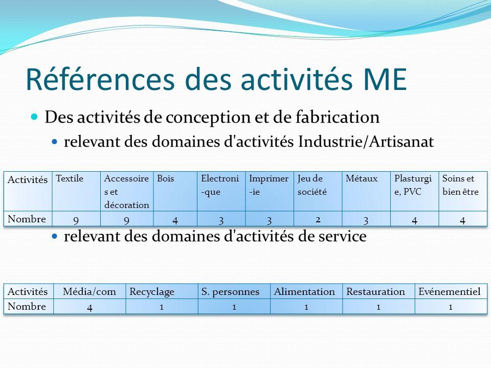Références des activités ME Des activités de conception et de fabrication relevant des domaines d'activités Industrie/Artisanat relevant des domaines
