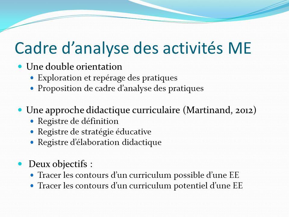 Cadre danalyse des activités ME Une double orientation Exploration et repérage des pratiques Proposition de cadre danalyse des pratiques Une approche