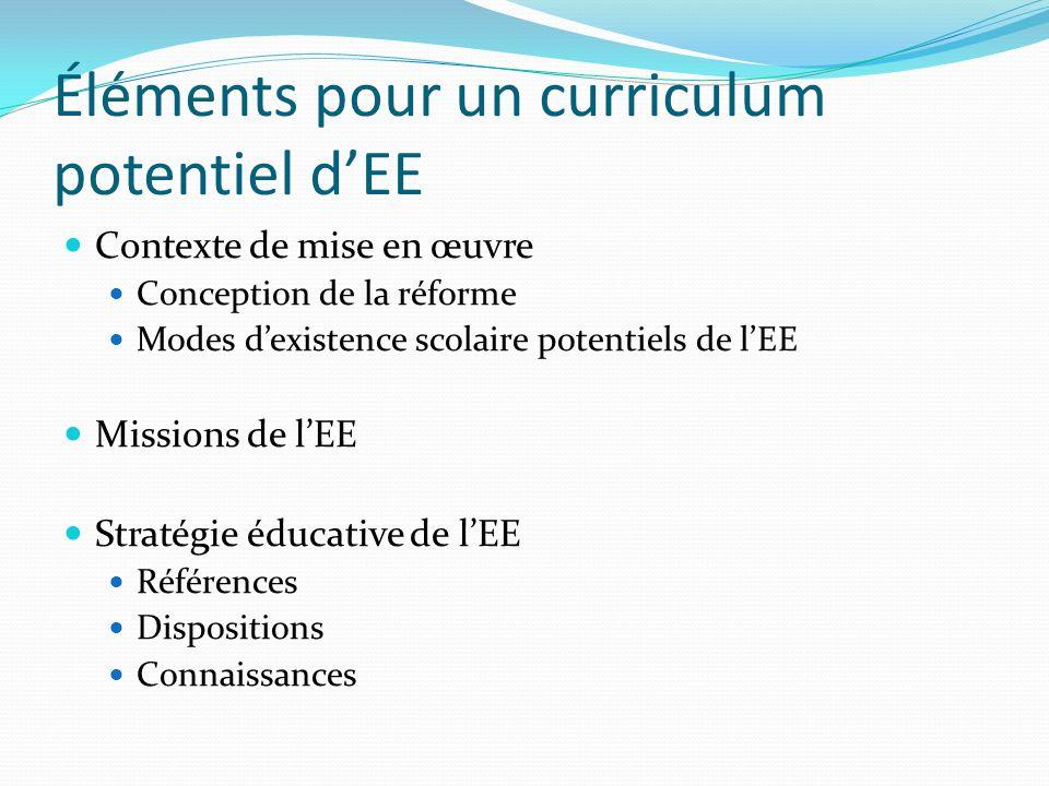 Éléments pour un curriculum potentiel dEE Contexte de mise en œuvre Conception de la réforme Modes dexistence scolaire potentiels de lEE Missions de l
