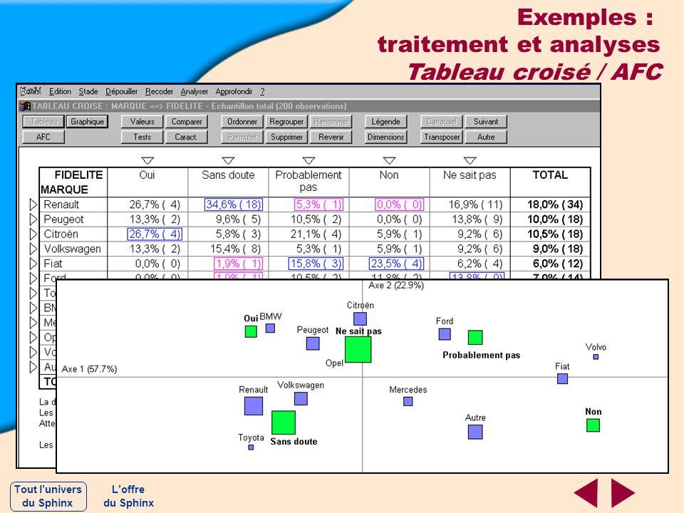 Exemples : traitement et analyses Tableau croisé / AFC Loffre du Sphinx Tout lunivers du Sphinx