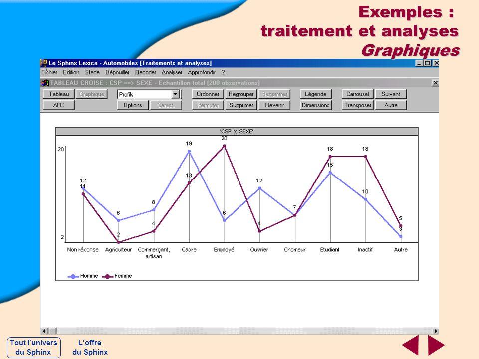 Exemples : traitement et analyses Graphiques Loffre du Sphinx Tout lunivers du Sphinx