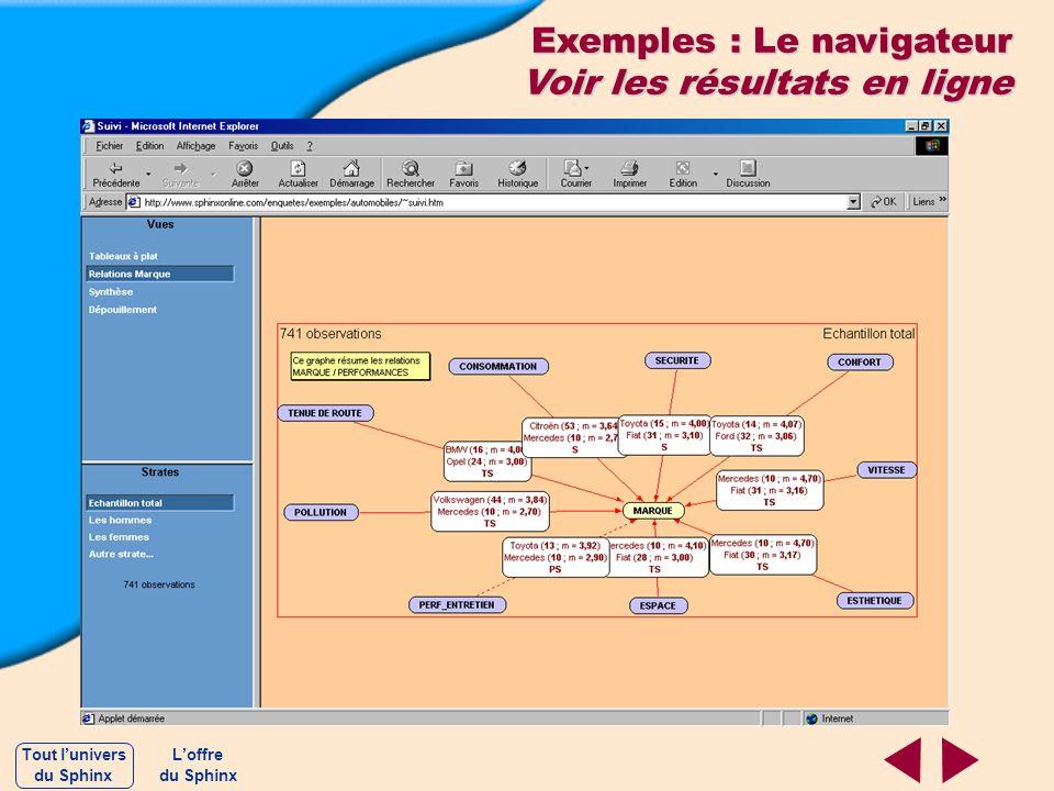 Exemples : Le navigateur Voir les résultats en ligne Loffre du Sphinx Tout lunivers du Sphinx
