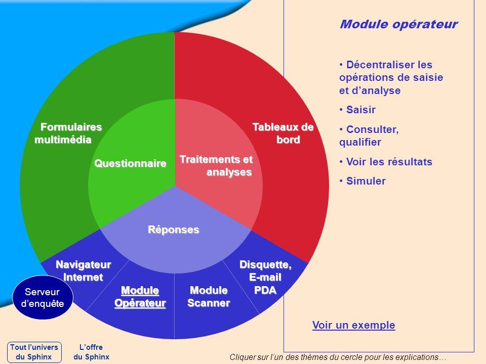 Module opérateur Décentraliser les opérations de saisie et danalyse Saisir Consulter, qualifier Voir les résultats Simuler Voir un exemple Questionnai