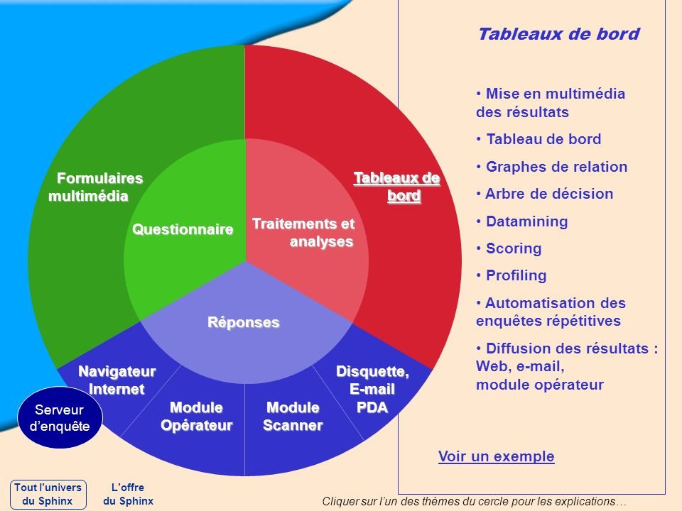 Tableaux de bord Mise en multimédia des résultats Tableau de bord Graphes de relation Arbre de décision Datamining Scoring Profiling Automatisation de