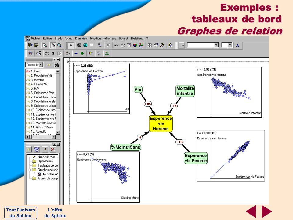 Exemples : tableaux de bord Graphes de relation Loffre du Sphinx Tout lunivers du Sphinx