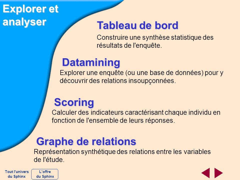 Explorer et analyser Tableau de bord Construire une synthèse statistique des résultats de l'enquête. Datamining Explorer une enquête (ou une base de d