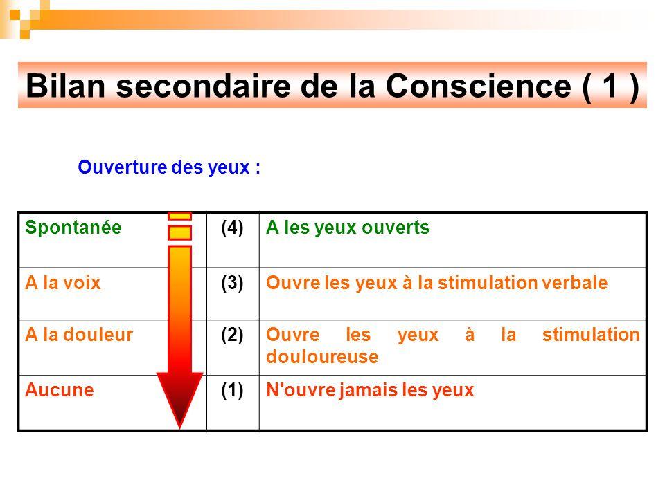 Bilan secondaire de la Conscience ( 1 ) Ouverture des yeux : Spontanée(4)A les yeux ouverts A la voix(3)Ouvre les yeux à la stimulation verbale A la douleur(2)Ouvre les yeux à la stimulation douloureuse Aucune(1)N ouvre jamais les yeux