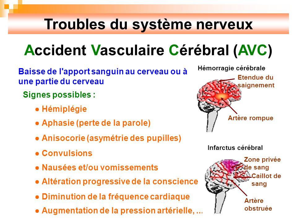 Troubles du système nerveux Accident Vasculaire Cérébral (AVC) Baisse de l apport sanguin au cerveau ou à une partie du cerveau Signes possibles : Hémiplégie Aphasie (perte de la parole) Anisocorie (asymétrie des pupilles) Convulsions Nausées et/ou vomissements Altération progressive de la conscience Diminution de la fréquence cardiaque Augmentation de la pression artérielle,...