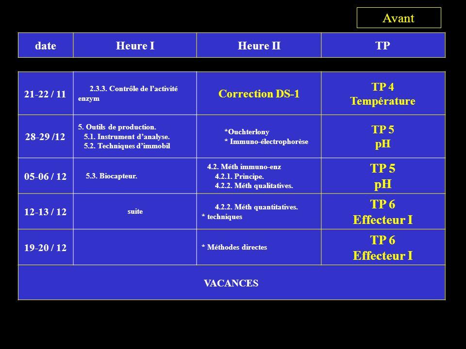 dateHeure IHeure IITP 21-22 / 11 2.3.3.