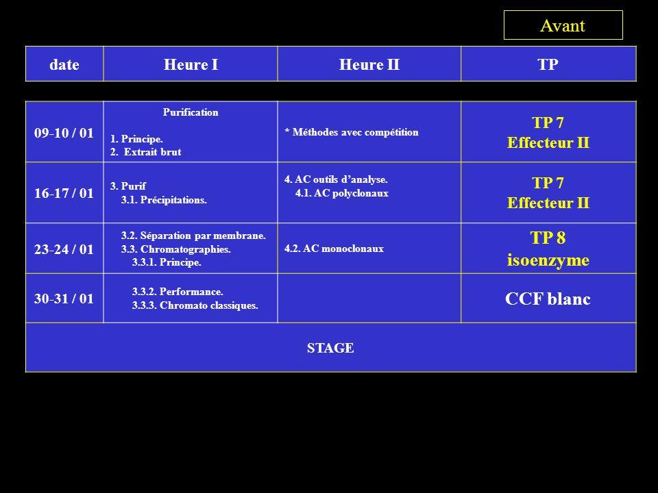 dateHeure IHeure IITP 09-10 / 01 Purification 1.Principe.