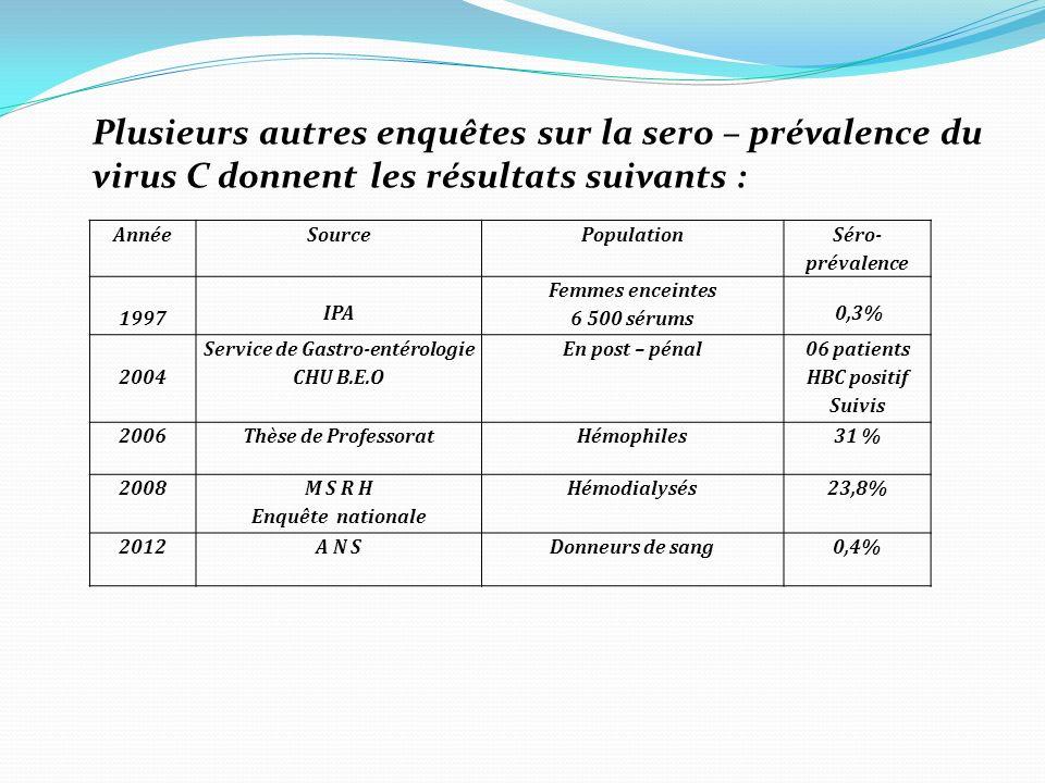Plusieurs autres enquêtes sur la sero – prévalence du virus C donnent les résultats suivants : AnnéeSourcePopulation Séro- prévalence 1997 IPA Femmes enceintes 6 500 sérums 0,3% 2004 Service de Gastro-entérologie CHU B.E.O En post – pénal 06 patients HBC positif Suivis 2006Thèse de ProfessoratHémophiles31 % 2008 M S R H Enquête nationale Hémodialysés23,8% 2012A N SDonneurs de sang0,4%