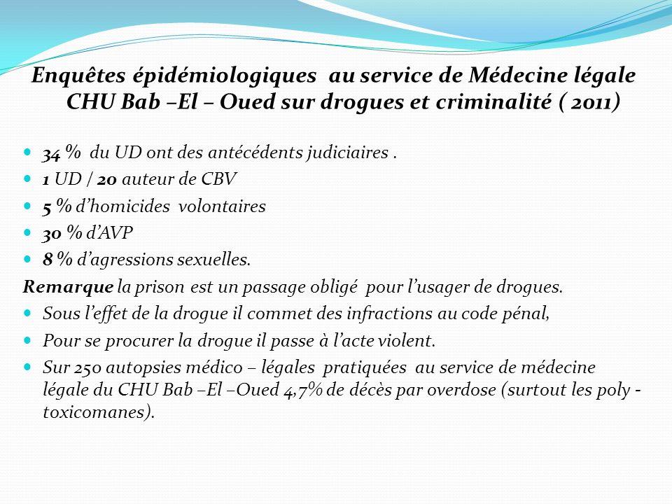 Enquêtes épidémiologiques au service de Médecine légale CHU Bab –El – Oued sur drogues et criminalité ( 2011) 34 % du UD ont des antécédents judiciaires.