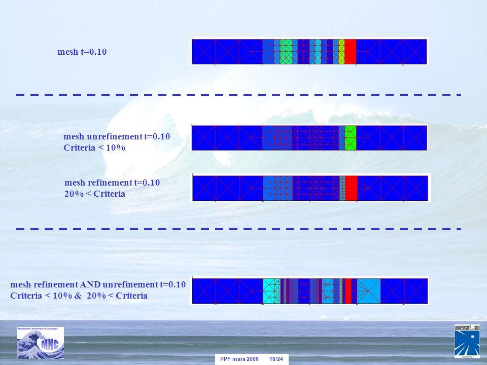 PPF mars 2006 18/24 mesh t=0.10 mesh unrefinement t=0.10 Criteria < 10% mesh refinement t=0.10 20% < Criteria mesh refinement AND unrefinement t=0.10 Criteria < 10% & 20% < Criteria