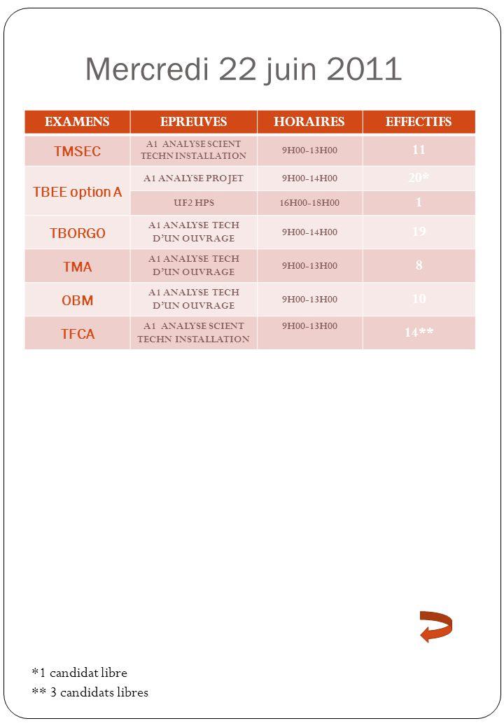 Jeudi 23 juin 2011 EXAMENSEPREUVESHORAIRESEFFECTIFS TBEE option A A2 QUANTIFICATION DES OUVRAGES 10H00-13H00 20* B2 ESTIMATION DES COUTS 15H00-18H00 TBORGO E2 PREPARATION ORGANISATION TRAVAUX 10H00-14H00 19 TMA E2 PREPRATION DUNE FABRICATION ET MEO SUR CHANTIER 10H00-13H00 8 OBM E2 PREPARATION ET SUIVI D4UEN FABRICATION ET MEO SUR CHANTIER 10H00-13H00 10 TFCA E2 PREPARATION DUNE REALISATION 11H00-13H00 14** *1 candidat libre ** 3 candidats libres