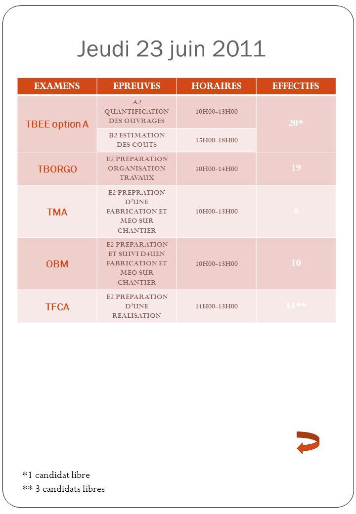 Jeudi 23 juin 2011 EXAMENSEPREUVESHORAIRESEFFECTIFS TBEE option A A2 QUANTIFICATION DES OUVRAGES 10H00-13H00 20* B2 ESTIMATION DES COUTS 15H00-18H00 T