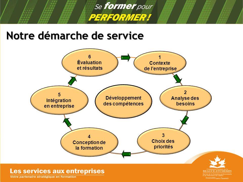 Notre démarche de service Notre démarche de service 1 Contexte de lentreprise 2 Analyse des besoins 3 Choix des priorités 4 Conception de la formation 5 Intégration en entreprise 6 Évaluation et résultats Développement des compétences