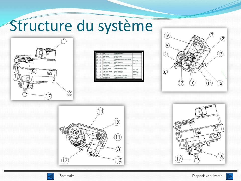Structure du système Diapositive suivanteSommaire