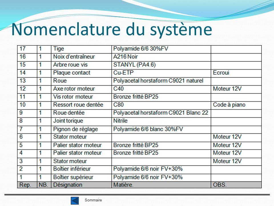 Nomenclature du système Sommaire