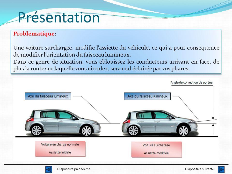 Présentation Problématique: Une voiture surchargée, modifie lassiette du véhicule, ce qui a pour conséquence de modifier lorientation du faisceau lumi