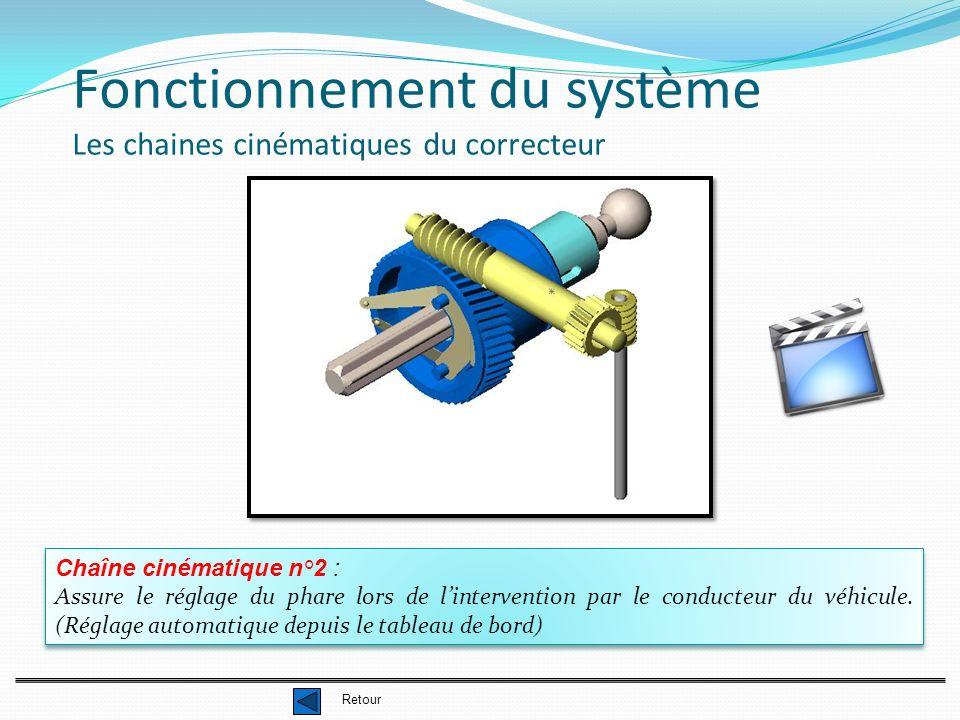 Fonctionnement du système Les chaines cinématiques du correcteur Chaîne cinématique n°2 : Assure le réglage du phare lors de lintervention par le cond