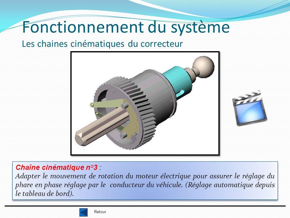 Fonctionnement du système Les chaines cinématiques du correcteur Chaîne cinématique n°3 : Adapter le mouvement de rotation du moteur électrique pour assurer le réglage du phare en phase réglage par le conducteur du véhicule.