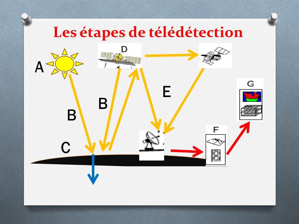 Les étapes de télédétection A B C B E
