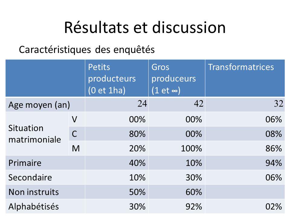 Résultats et discussion Petits producteurs (0 et 1ha) Gros produceurs (1 et ) Transformatrices Age moyen (an) 244232 Situation matrimoniale V00% 06% C