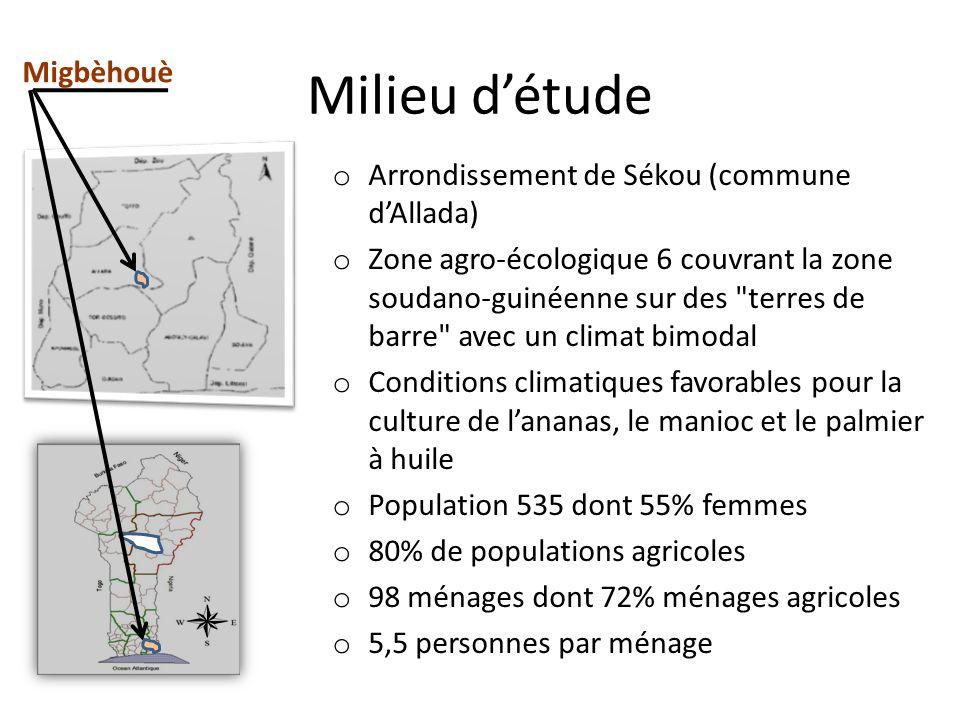 Migbèhouè Milieu détude o Arrondissement de Sékou (commune dAllada) o Zone agro-écologique 6 couvrant la zone soudano-guinéenne sur des