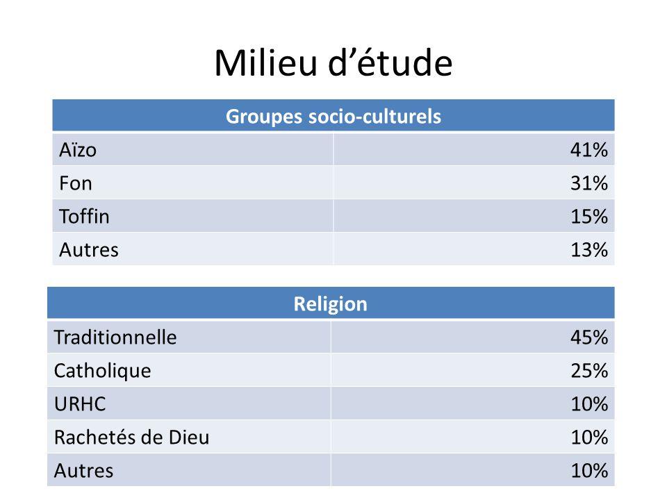 Milieu détude Groupes socio-culturels Aïzo41% Fon31% Toffin15% Autres13% Religion Traditionnelle45% Catholique25% URHC10% Rachetés de Dieu10% Autres10