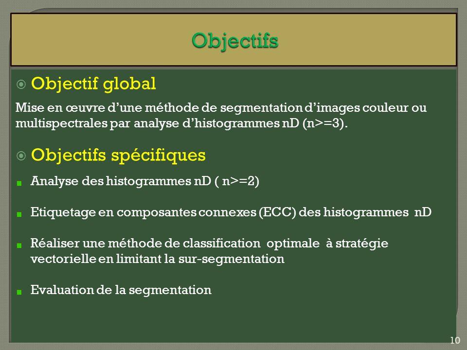 Objectif global Mise en œuvre dune méthode de segmentation dimages couleur ou multispectrales par analyse dhistogrammes nD (n>=3). Objectifs spécifiqu