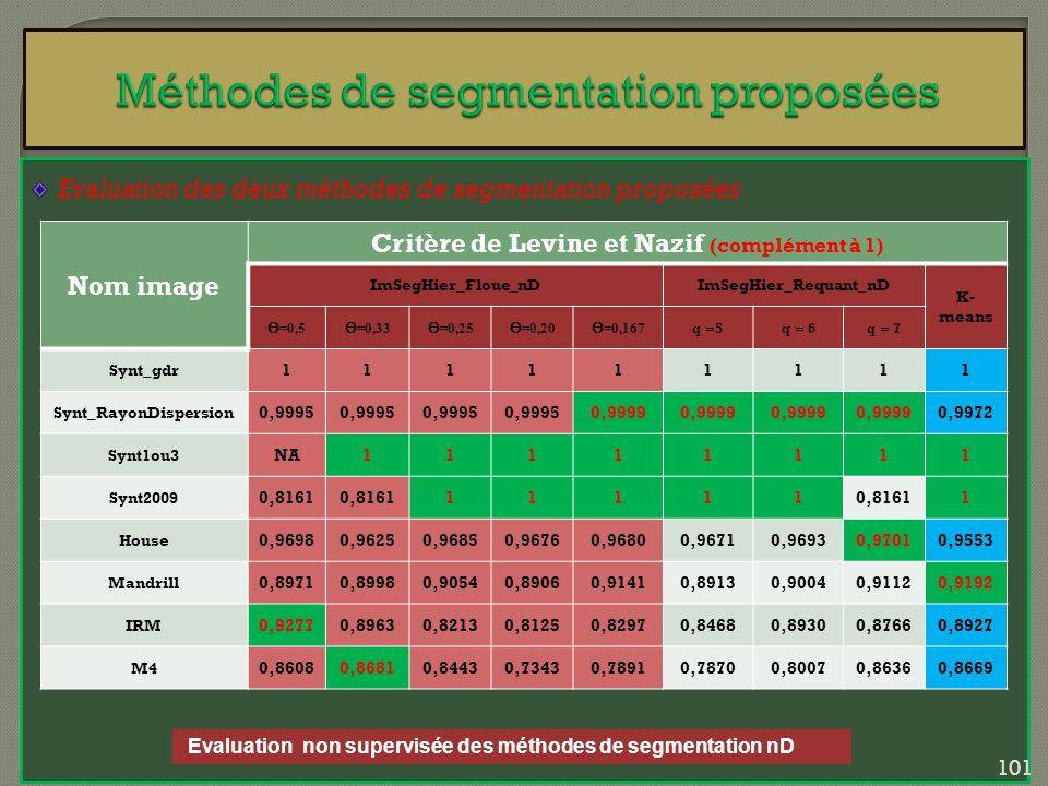Evaluation des deux méthodes de segmentation proposées Evaluation non supervisée des méthodes de segmentation nD Nom image Critère de Levine et Nazif