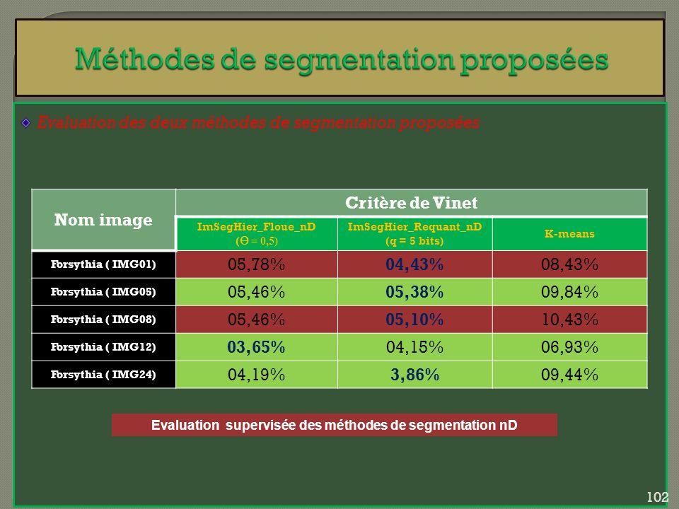 Evaluation des deux méthodes de segmentation proposées Evaluation supervisée des méthodes de segmentation nD Nom image Critère de Vinet ImSegHier_Flou