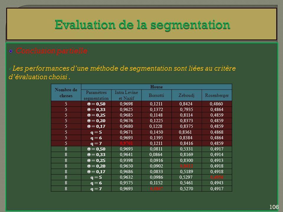 Conclusion partielle Les performances dune méthode de segmentation sont liées au critère dévaluation choisi. Nombre de classes House Paramètres segmen