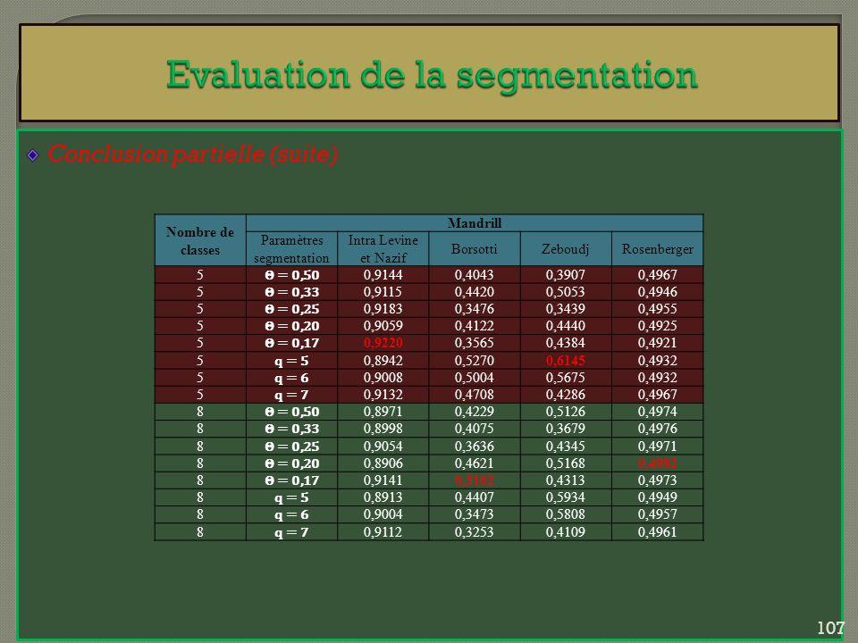 Conclusion partielle (suite) Nombre de classes Mandrill Paramètres segmentation Intra Levine et Nazif BorsottiZeboudjRosenberger 5 Θ = 0,50 0,91440,40