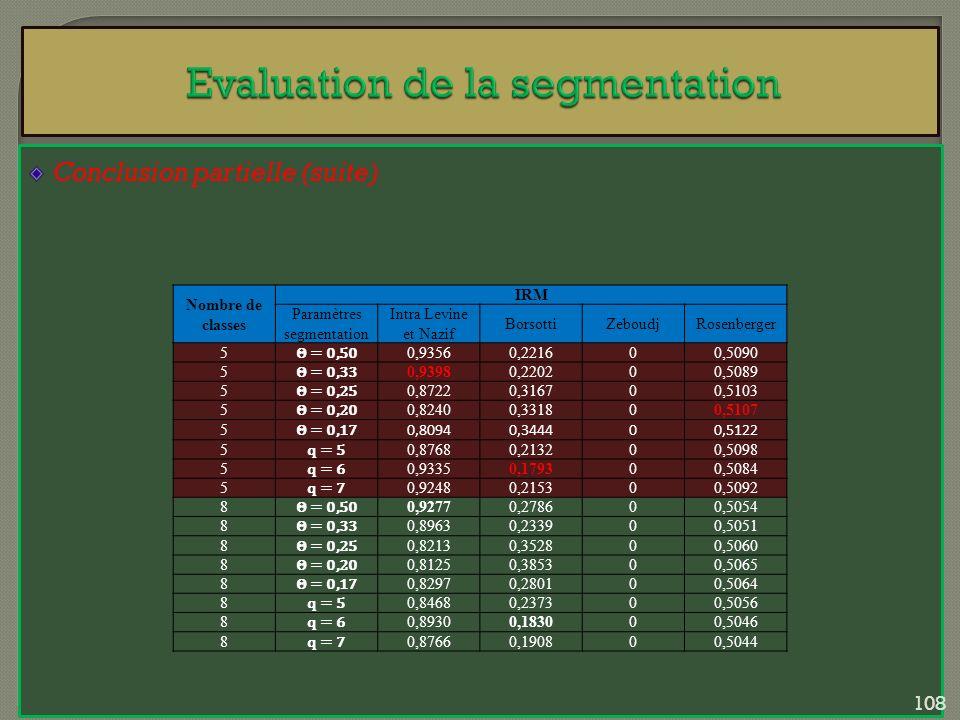 Conclusion partielle (suite) Nombre de classes IRM Paramètres segmentation Intra Levine et Nazif BorsottiZeboudjRosenberger 5 Θ = 0,50 0,93560,221600,