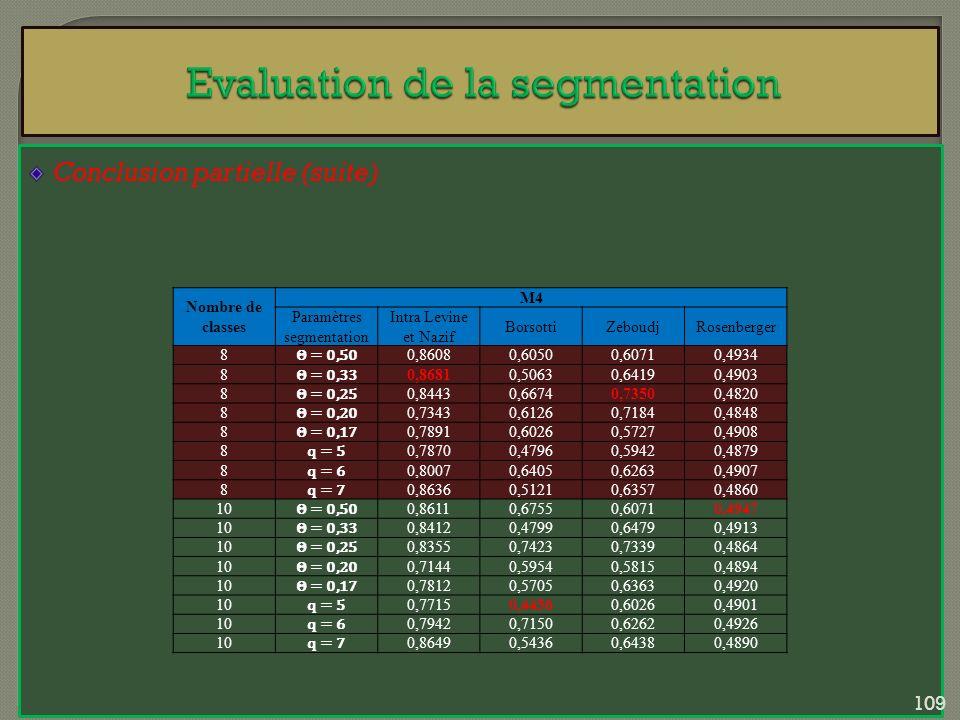 Conclusion partielle (suite) Nombre de classes M4 Paramètres segmentation Intra Levine et Nazif BorsottiZeboudjRosenberger 8 Θ = 0,50 0,86080,60500,60