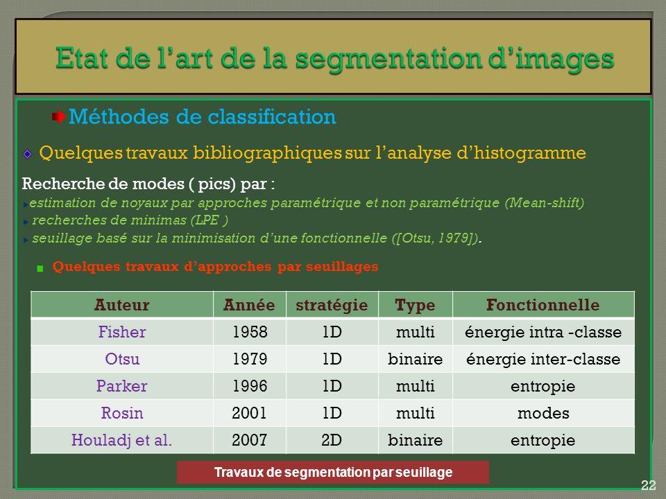 Méthodes de classification Quelques travaux bibliographiques sur lanalyse dhistogramme Recherche de modes ( pics) par : estimation de noyaux par appro