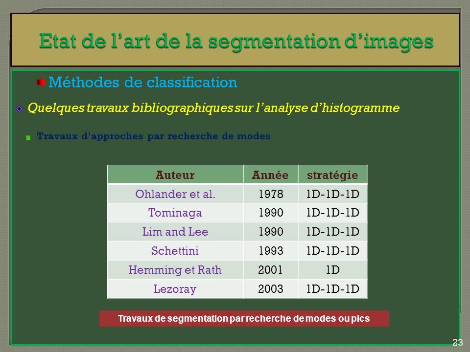 Méthodes de classification Quelques travaux bibliographiques sur lanalyse dhistogramme Travaux dapproches par recherche de modes AuteurAnnéestratégie