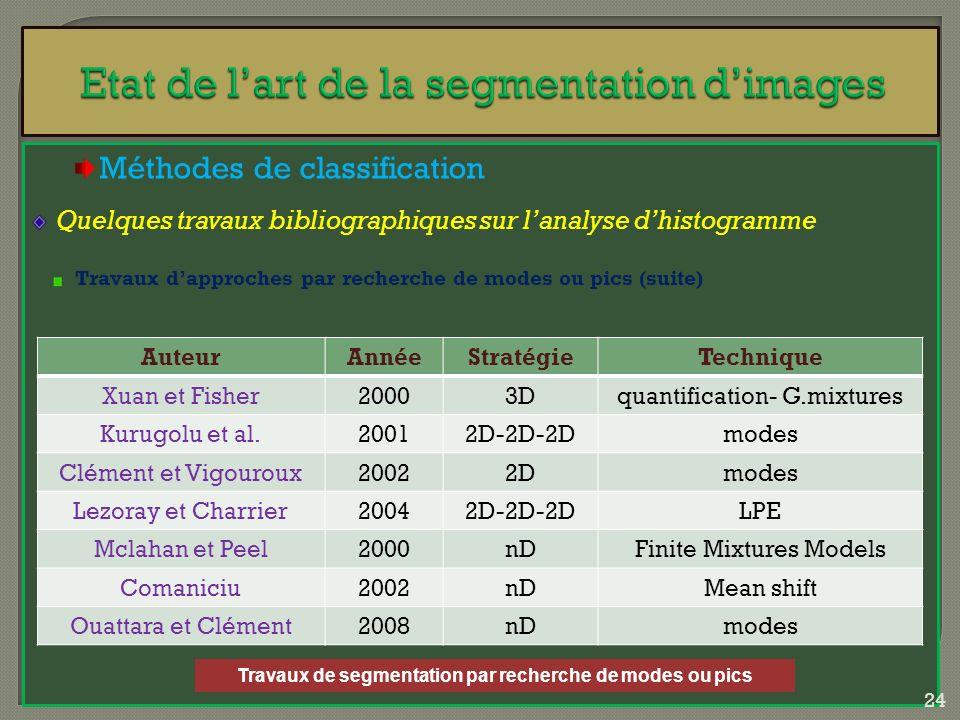 Méthodes de classification Quelques travaux bibliographiques sur lanalyse dhistogramme Travaux dapproches par recherche de modes ou pics (suite) Auteu