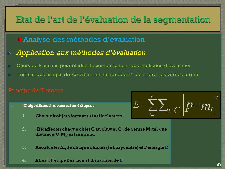Analyse des méthodes dévaluation Application aux méthodes dévaluation Choix de K-means pour étudier le comportement des méthodes dévaluation Test sur
