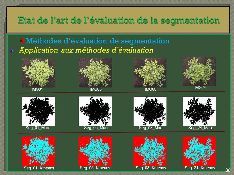 Méthodes dévaluation de segmentation Application aux méthodes dévaluation IMG01IMG05IMG08 IMG24 Seg_01_ManSeg_05_ManSeg_08_ManSeg_24_Man Seg_01_Kmeans