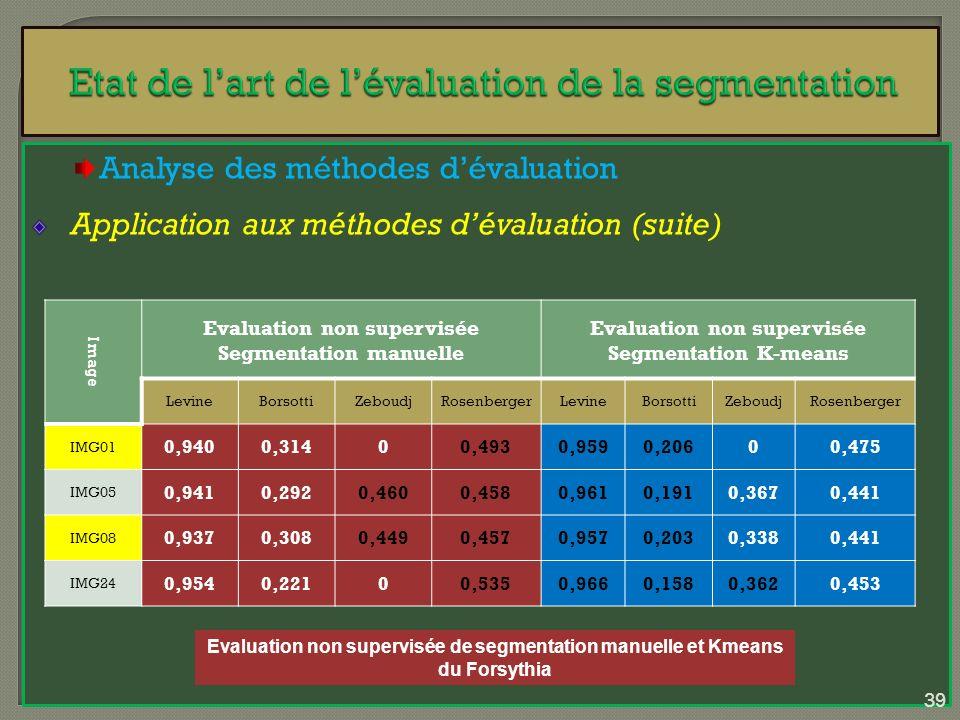 Analyse des méthodes dévaluation Application aux méthodes dévaluation (suite) Image Evaluation non supervisée Segmentation manuelle Evaluation non sup