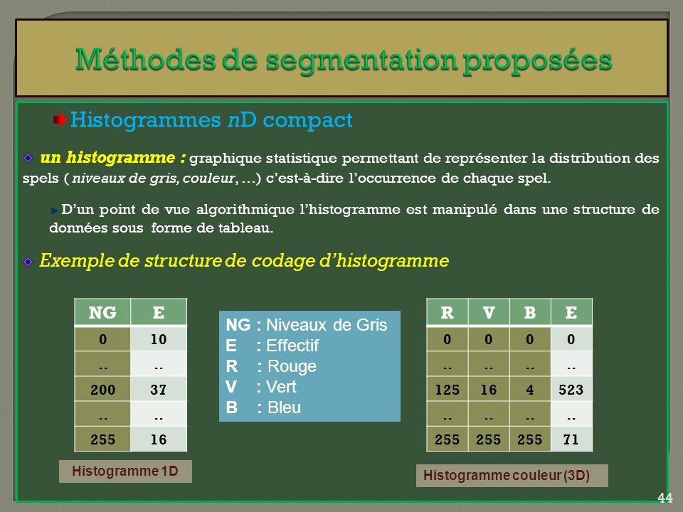 Histogrammes nD compact un histogramme : graphique statistique permettant de représenter la distribution des spels ( niveaux de gris, couleur, …) cest
