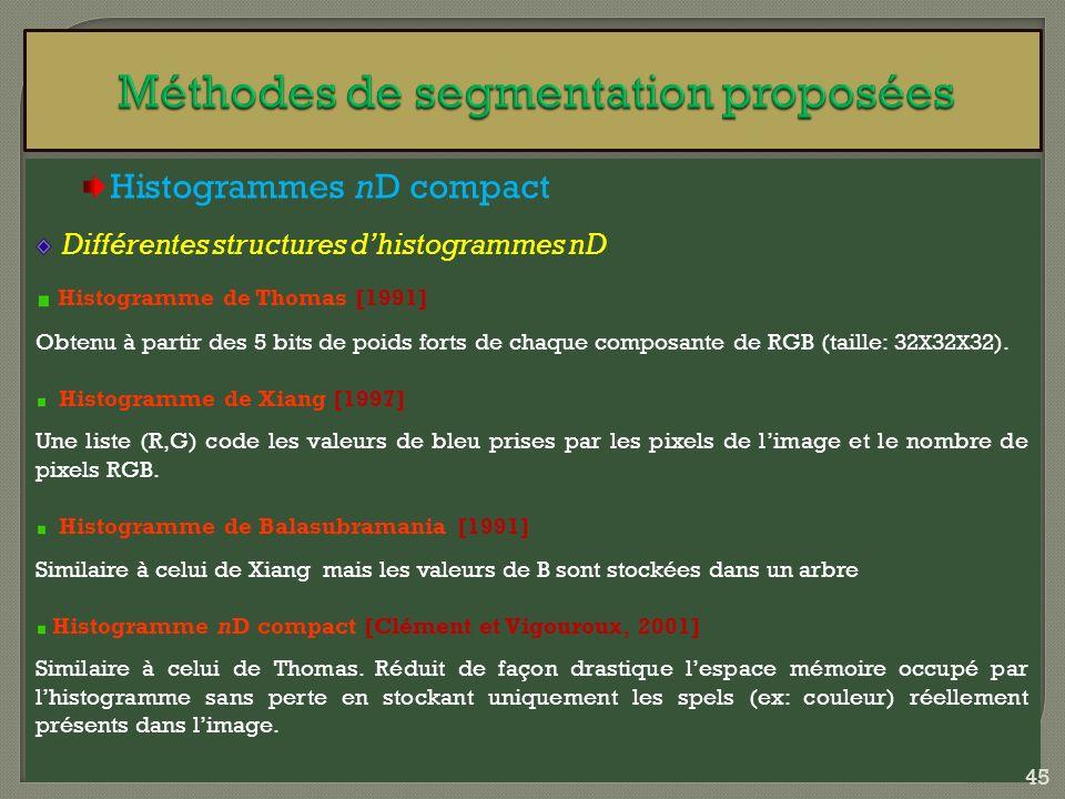 Histogrammes nD compact Différentes structures dhistogrammes nD Histogramme de Thomas [1991] Obtenu à partir des 5 bits de poids forts de chaque compo