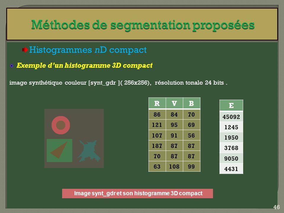 Histogrammes nD compact Exemple dun histogramme 3D compact image synthétique couleur [synt_gdr ]( 256x256), résolution tonale 24 bits. E 45092 1245 19