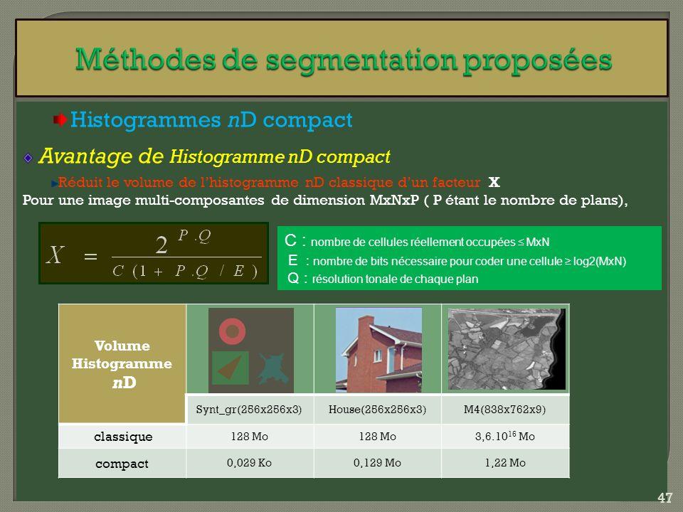 Histogrammes nD compact Avantage de Histogramme nD compact Réduit le volume de lhistogramme nD classique dun facteur X Pour une image multi-composante