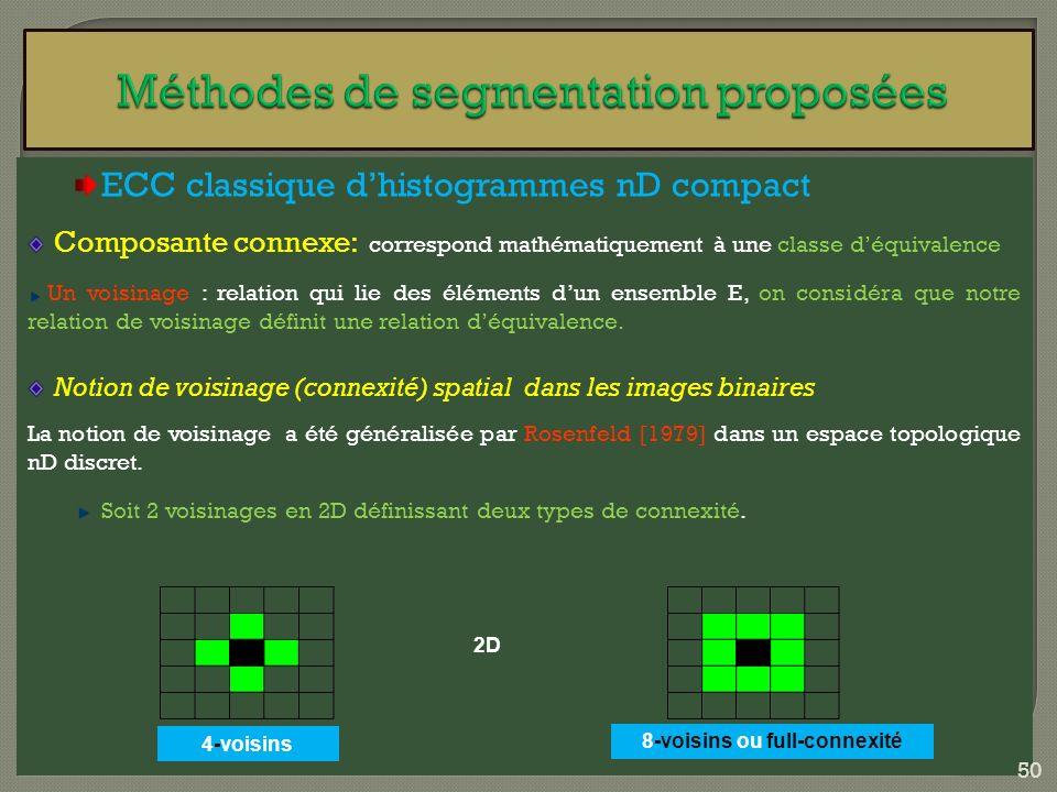 ECC classique dhistogrammes nD compact Composante connexe: correspond mathématiquement à une classe déquivalence Un voisinage : relation qui lie des é