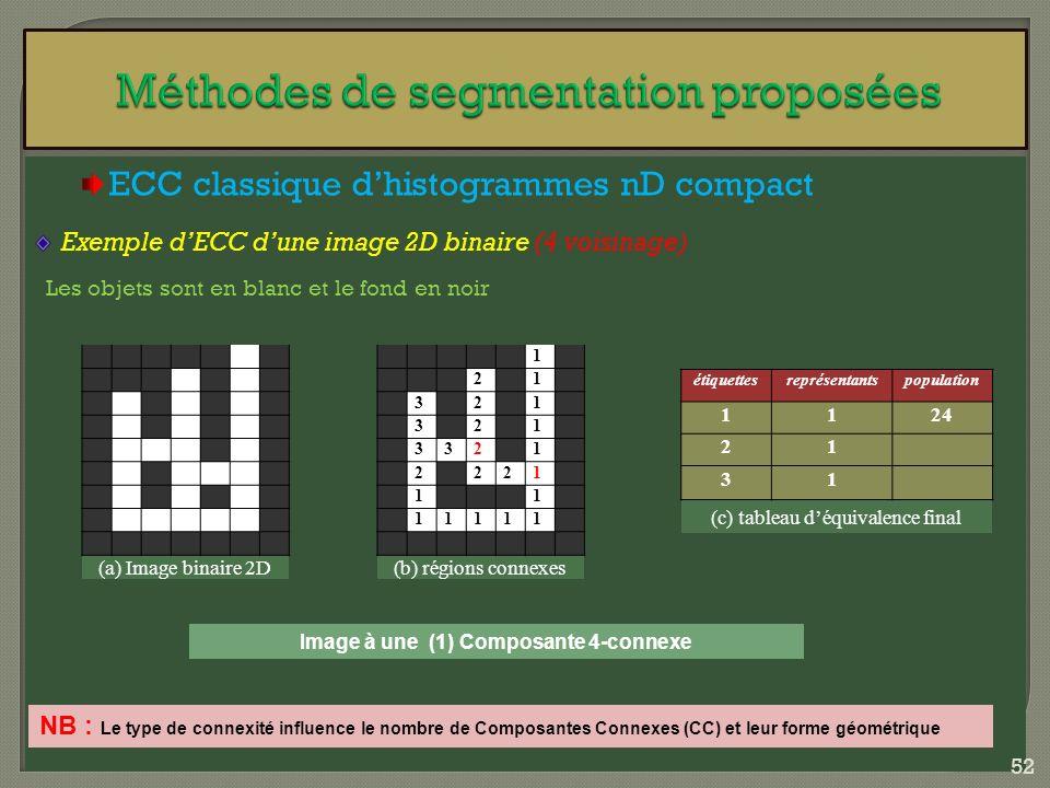 ECC classique dhistogrammes nD compact Exemple dECC dune image 2D binaire (4 voisinage) Les objets sont en blanc et le fond en noir Image à une (1) Co